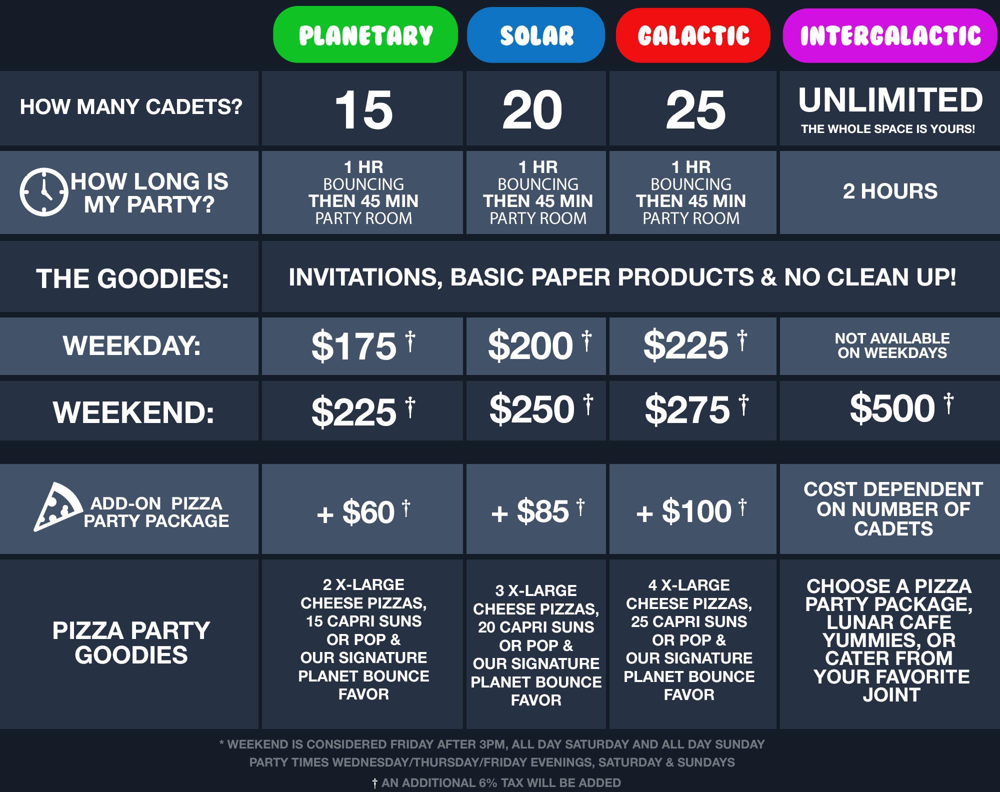PB_parties_chart